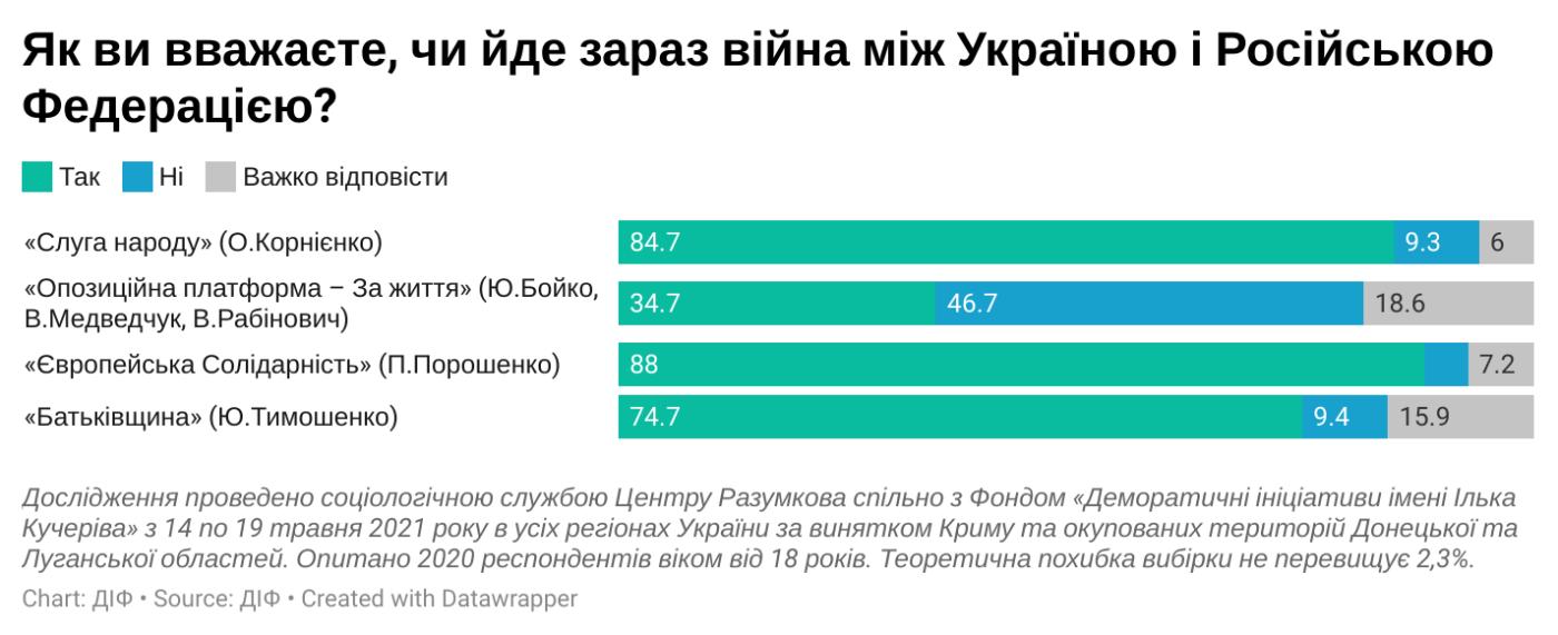 71% украинцев называют конфликт на Донбассе войной, — соцопрос, фото-3
