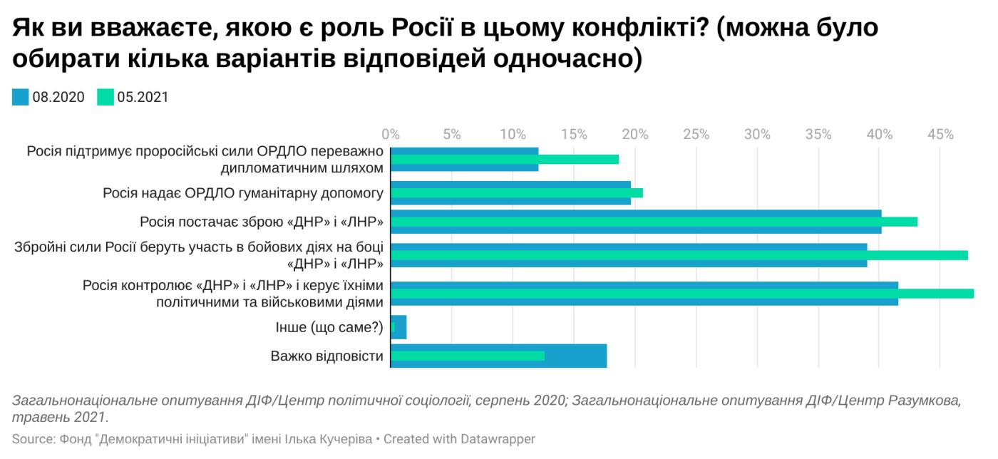 71% украинцев называют конфликт на Донбассе войной, — соцопрос, фото-4