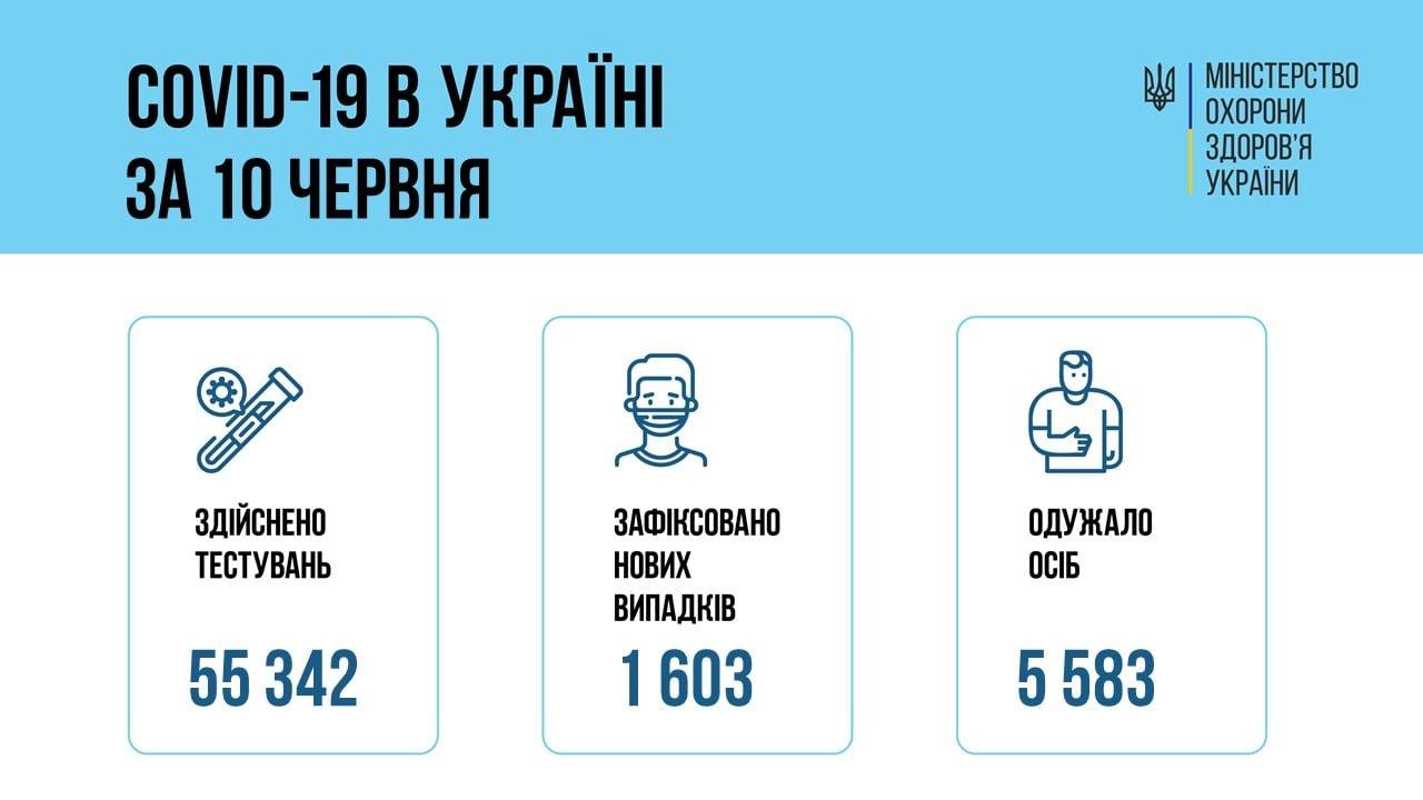 В Украине 1603 новых случая коронавируса, фото-1