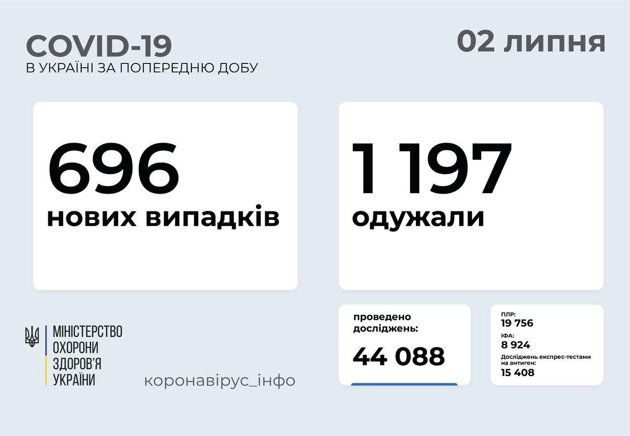 В Украине 633 новых подтвержденных случаев COVID-19, фото-1