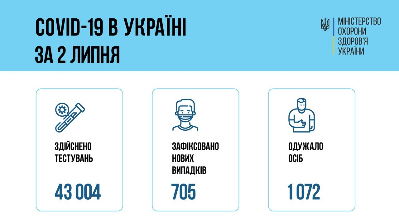 В Украине 705 новых случаев коронавируса, болезнь за сутки унесла жизни 36 человек, фото-1