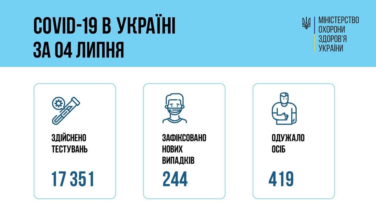В Украине 244 новых подтвержденных случаев COVID-19, фото-1