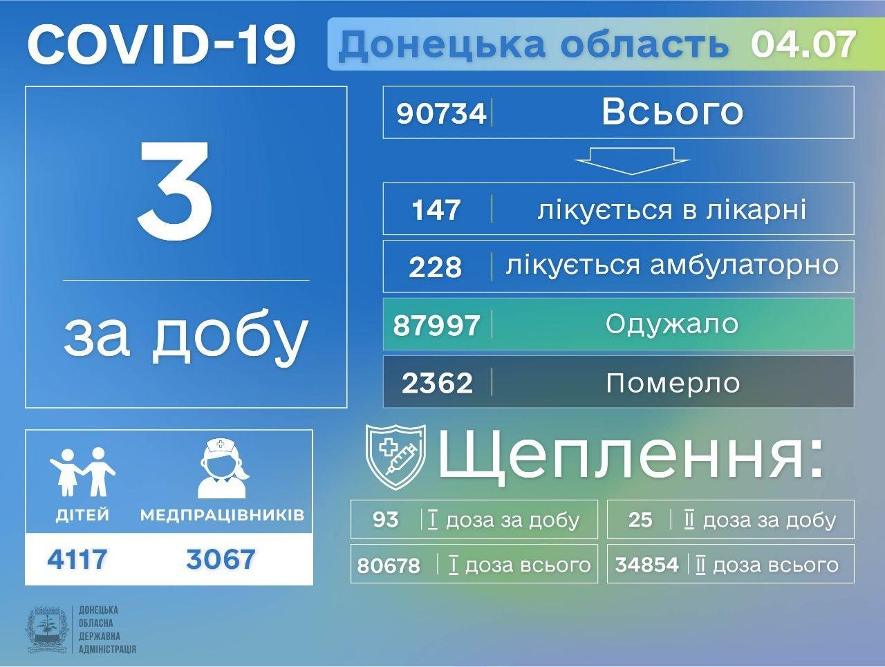 В Донецкой области у трех человек диагностировали COVID-19, фото-1