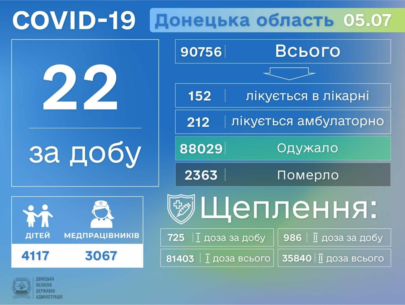 В Донецкой области за сутки 22 человек заболели COVID-19, фото-1