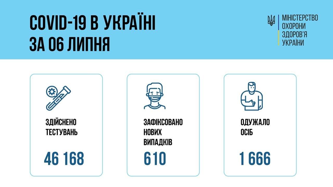 В Украине 610 новых подтвержденных случаев COVID-19, фото-1