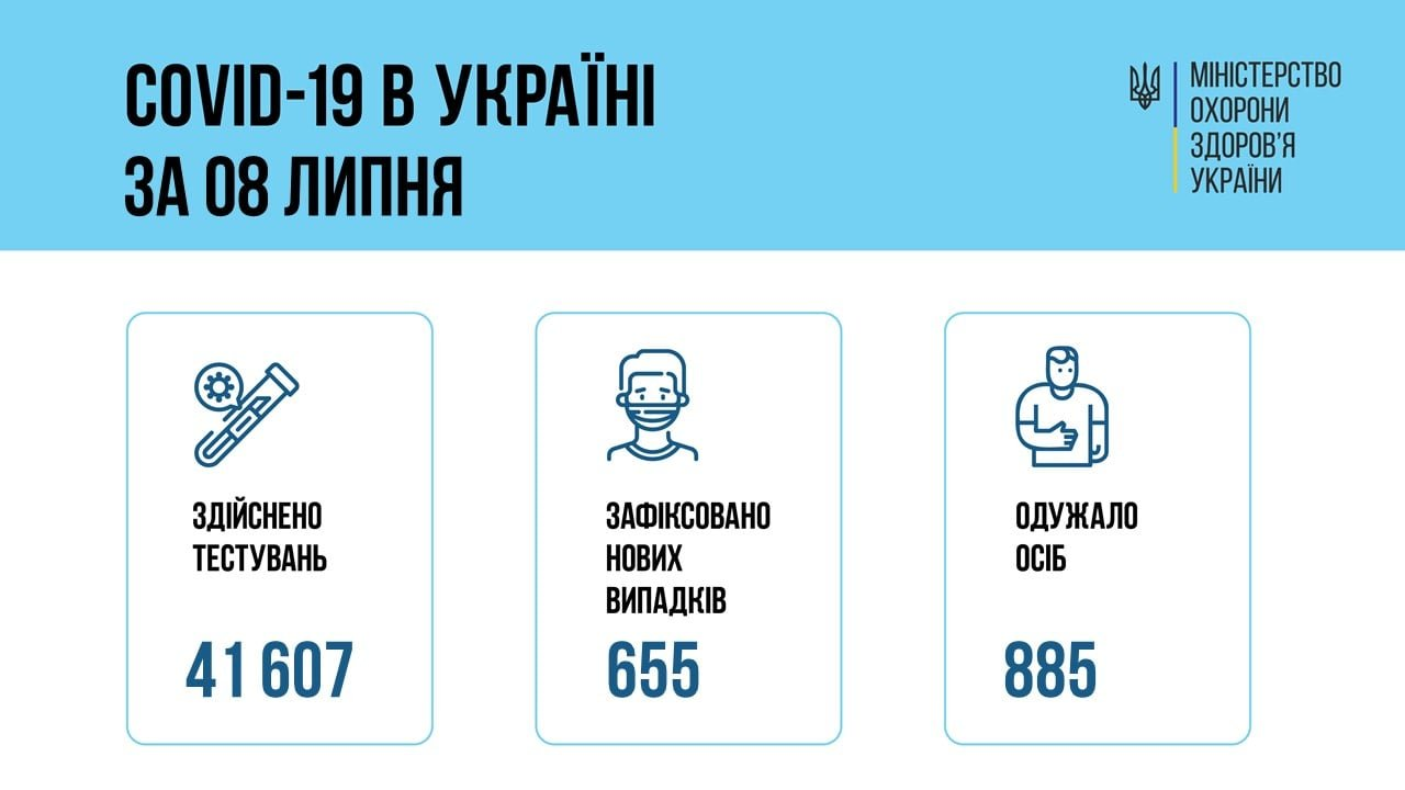 В Украине 655 новых подтвержденных случаев COVID-19, фото-1