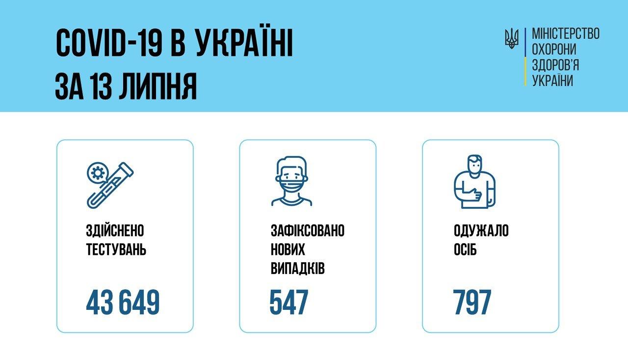 В Украине 547 новых подтвержденных случаев COVID-19, фото-1