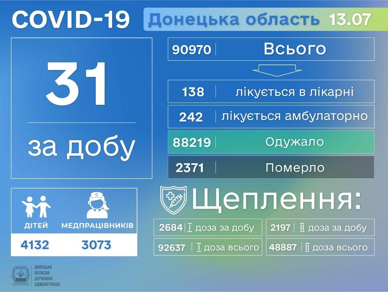 В Донецкой области 31 заболевший COVID-19, фото-1