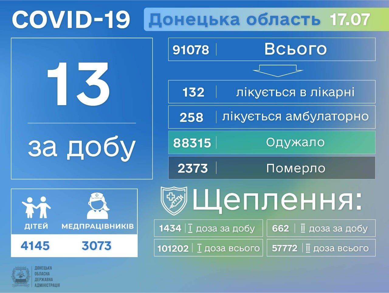 В Донецкой области 13 новых случаев коронавируса, фото-1