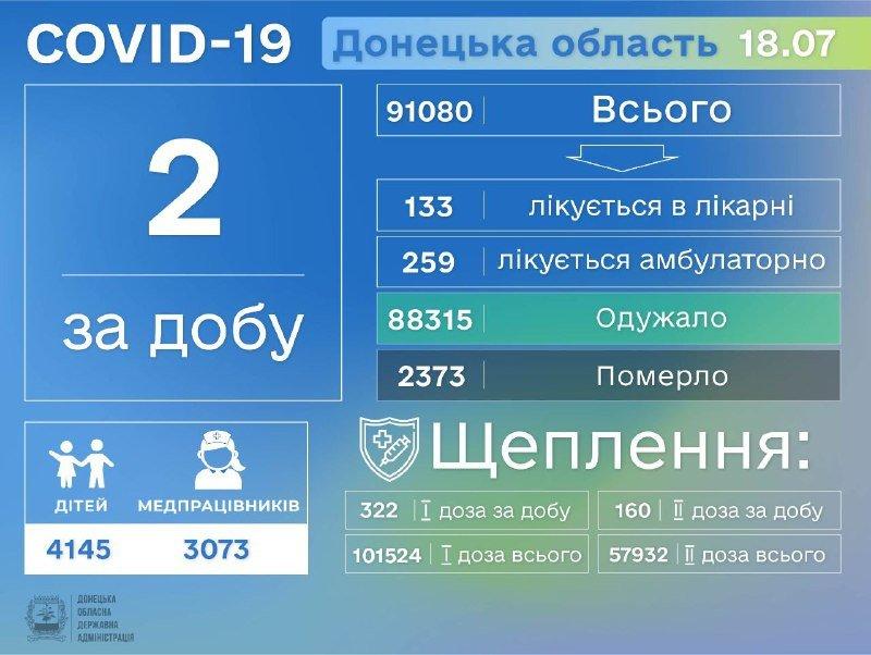 В Донецкой области снизилось количество заболевших коронавирусом, фото-1