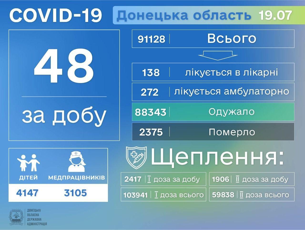 Донецкая область на втором месте в Украине по заболеваемости COVID-19, фото-1