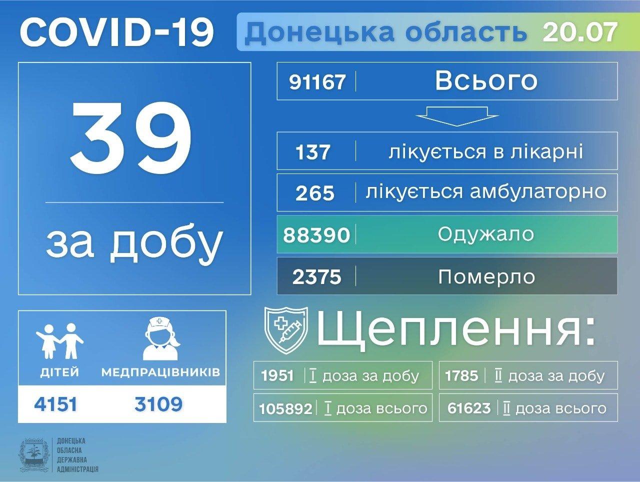 Донецкая область второй день в лидерах по количеству заболевших COVID-19, фото-1