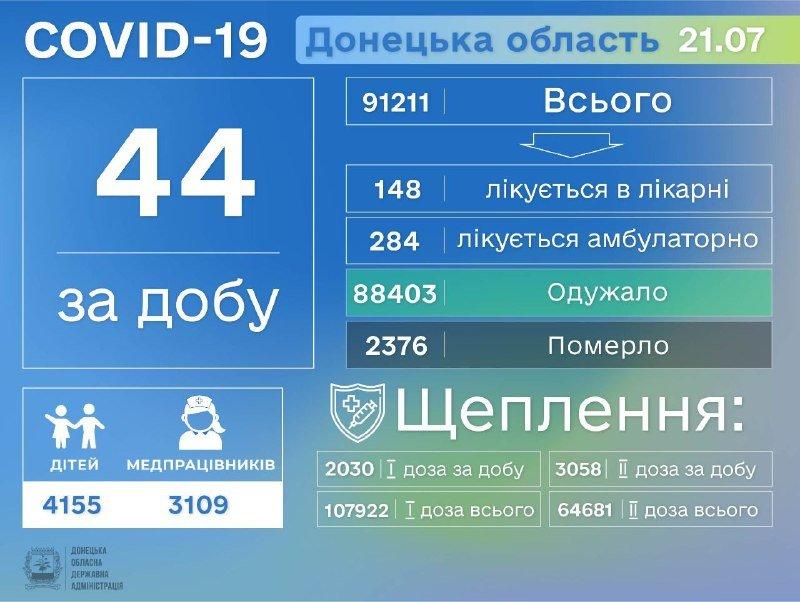 Донецкая область третий день в тройке лидеров по заболеваемости COVID-19, фото-1