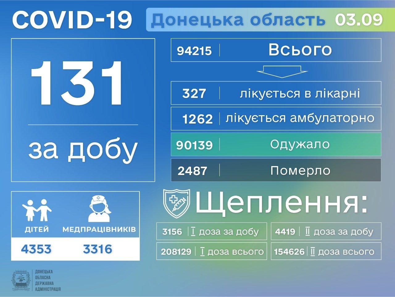 В Донецкой области за сутки от коронавируса умерли шесть человек, фото-1