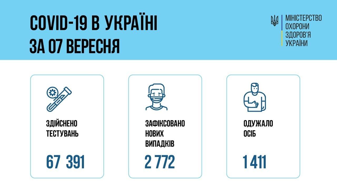 В Украине 2772 новых подтвержденных случаев COVID-19, фото-1