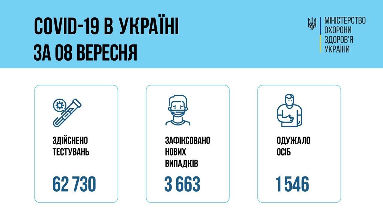 В Украине 3663 новых подтвержденных случаев COVID-19, фото-1